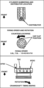 solved firing order diagram on 1988 f150 fixya i need a diagram of the distributor firing order for a 1988 ford 460 motor for a shasta motorhome