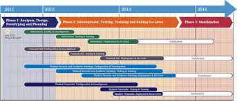 it project timeline road map to sis project