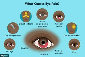 causes your eye
