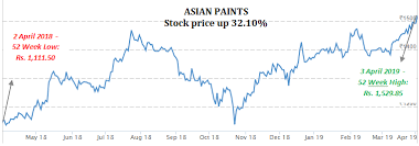 Asian Paints And Kansai Nerolac Comparative Analysis