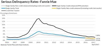 Fannie Mae Mortgage Rates Chart Fannie Mae Responsible Mortgage Lending Or More Homeownership