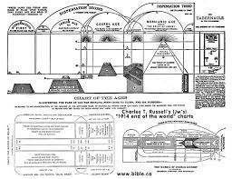 Plan Of The Ages Chart Plan Of The Ages Chart Artist Charles Marion Russell Jehovah