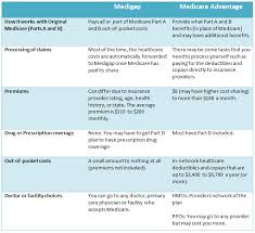 Medicare Comparison Chart Medigap Vs Medicare Advantage Whats The Big Difference