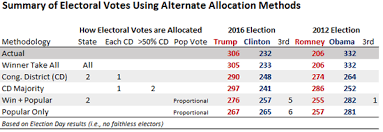 Electoral College Vote Chart Gaming The Electoral College Alternate Allocation Methods