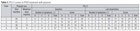 Pcl 5 Score Chart Slow Release Prazosin For Ssri Resistant Posttraumatic