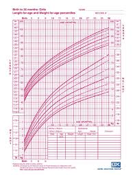 Baby Weight Chart Indian Girl Cdc Growth Chart Baby Girl Weight Chart Baby Girl Growth