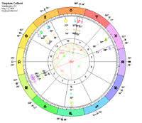 Stephen Colbert Presidential Candidate Astrology Birth