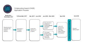 Case Award Flow Chart Liss Dtp