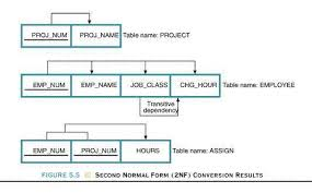 Dependency Chart Generator Dependency Diagram Database Design Lucidchart
