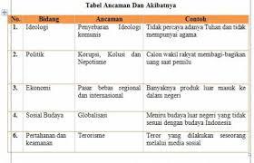 Maybe you would like to learn more about one of these? Tabel 6 3 Ancaman Di Bidang Ipoleksosbudhankam Dan Contohnya