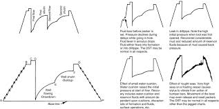 Drill Stem Test An Overview Sciencedirect Topics