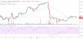 Gdax Btc Chart Ethereum Is Dead Bitcoin Chart Data Bizhub Services The