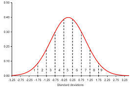 T Score Percentile Chart Stanine Score Definition Examples How To Convert