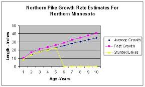 Northern Pike Age Chart Fish Growth Rate Charts Related Keywords Suggestions