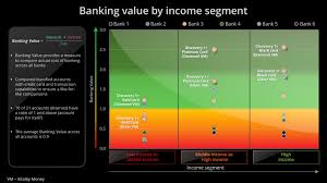A bank card needs to be connected to the service. Discovery Bank Charts A New Path For Consumer Value In Banking Discovery Limited