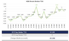 Hdb Resale Price Index Chart Hdb Resale Price Dips Transaction Volume Rises In September