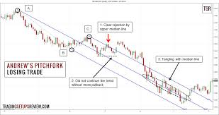 Pin By Jesse On Futures Trading Trading Strategies Stock