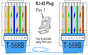 how to make straight through cable rj45 cat 5 5e 6 wiring diagram ethernet cable wiring diagram beautiful apc usb to rj45 pinout and