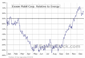 Xom Chart Exxon Mobil Corp Nyse Xom Seasonal Chart Equity Clock