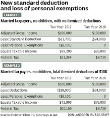 Lower Brackets High Deductions Benefit Most Taxpayers