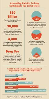 astounding statistics on drug trafficking in the united states  astounding statistics on drug trafficking in the united states infographic