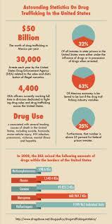 astounding statistics on drug trafficking in the united states astounding statistics on drug trafficking in the united states infographic