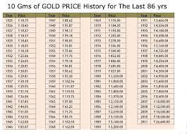 Gold Price Chart For The Last 86 Years Gold Price Chart