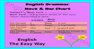 Singular And Plural Verbs Chart Have Has Chart English Grammar English The Easy Way