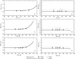 Numerical and analytical solutions for sound propagation and absorption in  porous media at high sound pressure levels: The Journal of the Acoustical  Society of America: Vol 132, No 3