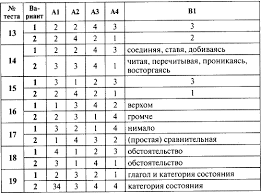 Читать книгу Контрольно измерительные материалы Русский язык  Ключи к тестам Назад Вы читаете Контрольно измерительные материалы Русский язык 7 класс