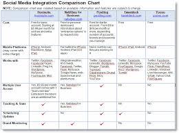 Social Media Comparison Chart 5 Social Media Integration Tools That Can Help You