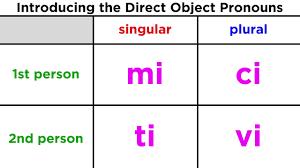 Direct Object Pronouns In Italian