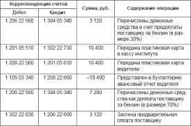 Учет расчетов в бюджетных учреждениях Бюджетный учет  Учет денежных документов