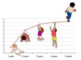 Babies Growth Curve Who The Who Child Growth Standards