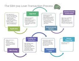 Loan Process Flow Chart Sba 504 Process