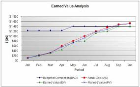 Earned Value Excel Kozen Jasonkellyphoto Co