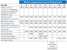 Best Medicare Supplement Plans Comparison Chart In Ohio For