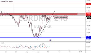 Eurdkk Chart Rate And Analysis Tradingview