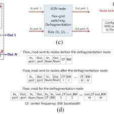 A Proposed Eon Node Architecture Nld Nonlinear Device Oc