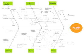 fishbone diagrams solution   conceptdraw comthis sample diagram using the fishbone diagrams solution shows the most common causes and effects that occur when assembling a cause and effect analysis