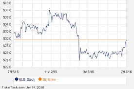 Blue Nile Stock Chart Notable Thursday Option Activity Nile Jpm Strp Nasdaq Com