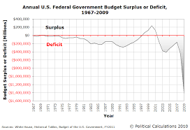 Us Budget Deficit Chart Political Calculations Visualizing The U S Budget Deficit