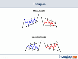 Triangle Pattern Investoo Com Trading School Brokers