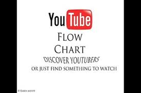 Youtube Interactive Flow Chart