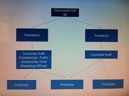 Ge Organizational Chart Marketing Plan And Organizational Chart Bus100bjugder