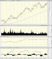 Azo Stock Chart Autozone Shows Bearish Divergences Ahead Of Earnings Realmoney