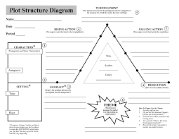 Plot Structure Diagram Blank Plot Diagram Teaching Plot