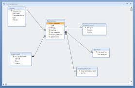 Реферат Проектирование базы данных com Банк  Проектирование базы данных