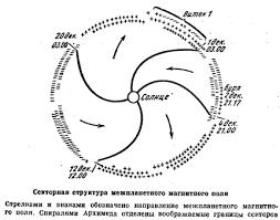 Физика Магнитное поле Земли Реферат Учил Нет  Проводники с высокой проводимостью имеют особенность сопротивляться изменению магнитного поля Другими словами проникновение магнитного поля в такой