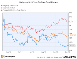 Molycorp Stock Chart Why Molycorp Stock Got Cut In Half In 2013 The Motley Fool